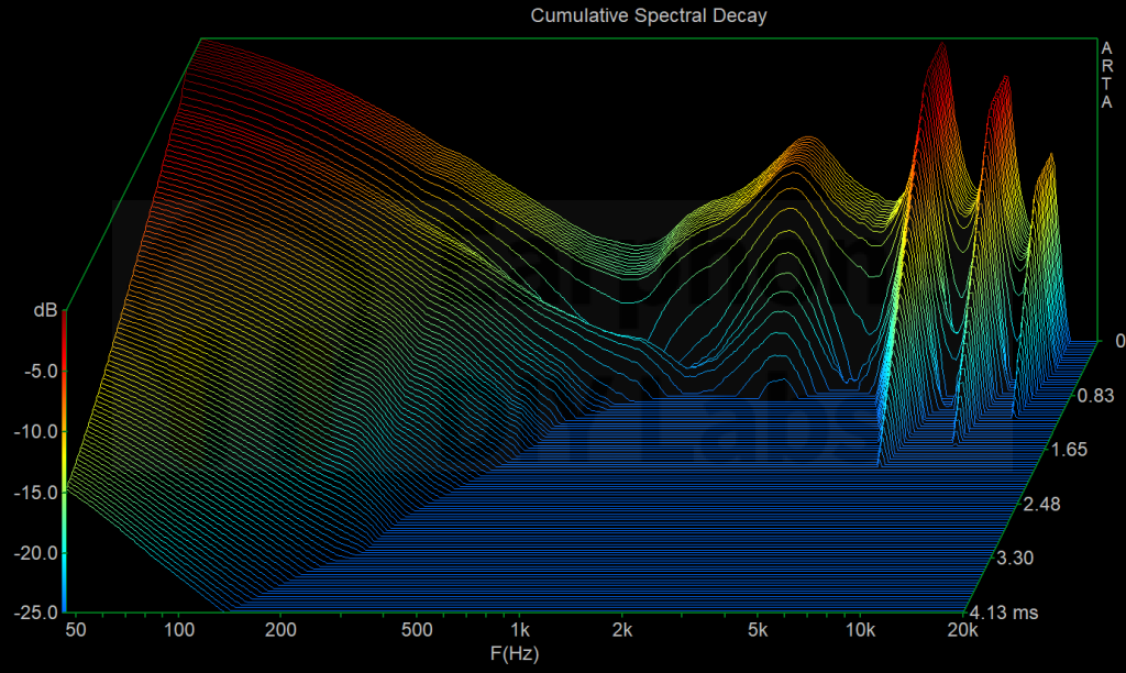 Original XWB v2 driver cumulative spectrum decay