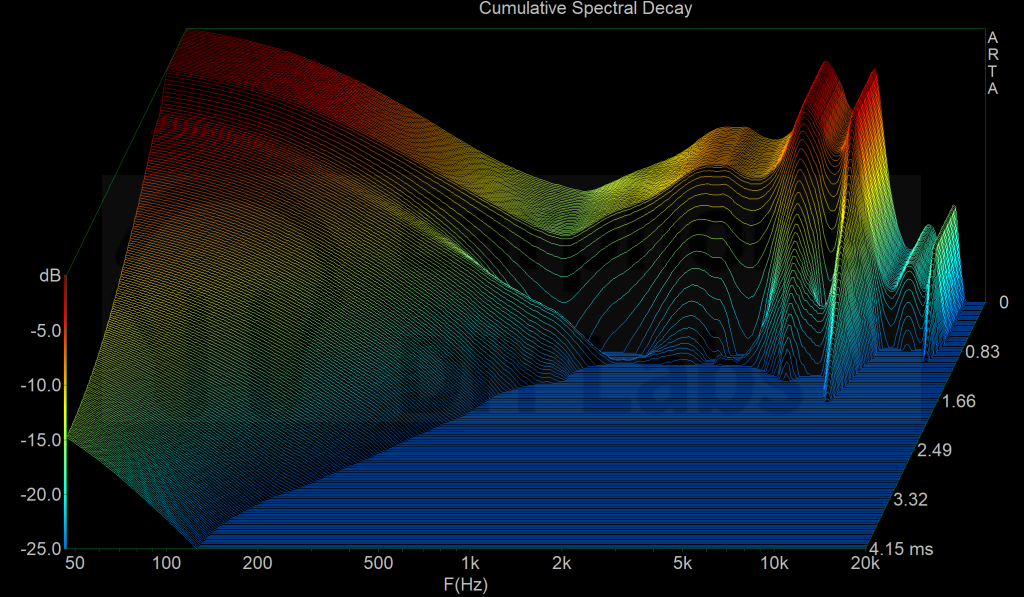 XWB v2 driver cumulative spectrum decay with D2AC and absorber